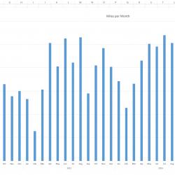 Miles per Month