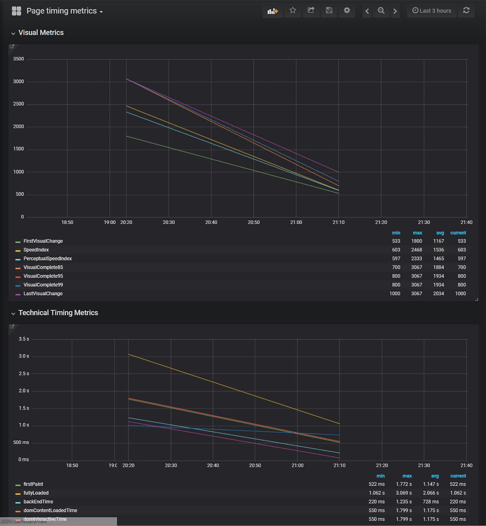Sitespeed.io Performance Graph